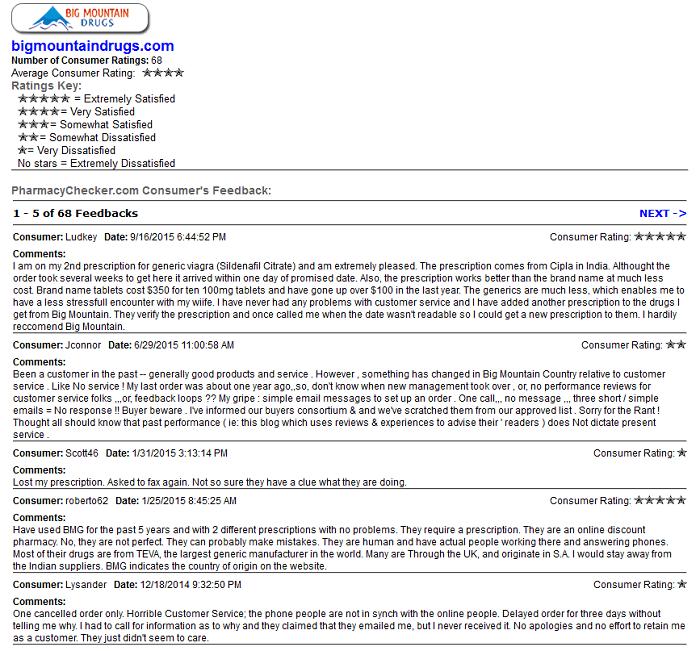 Usdrugstoreonline.com Reviews