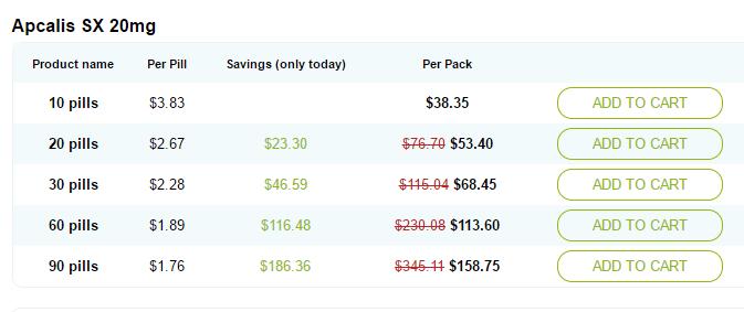 Apcalis Price Chart