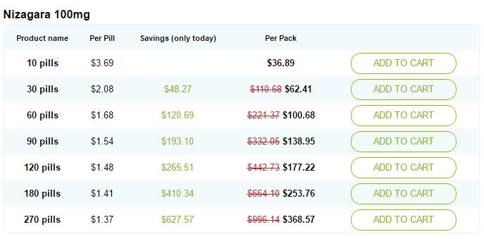Nizagara 100 mg Prices