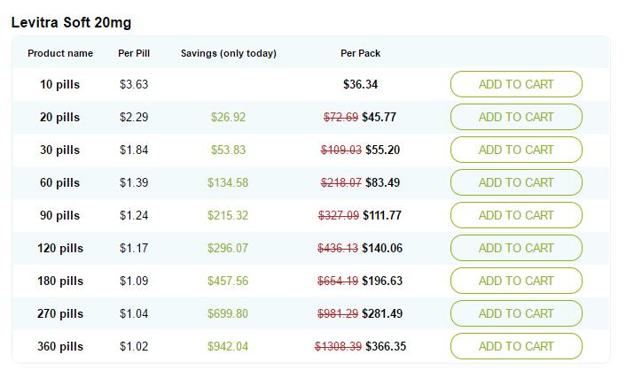 Levitra 20mg Prices