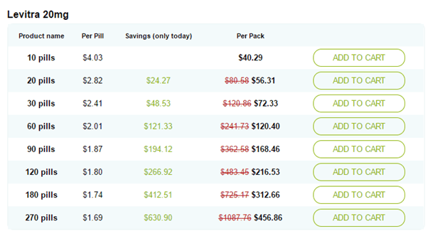 Levitra 20 mg Price Chart