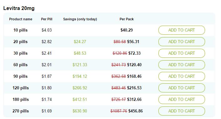Vardenafil 20mg Pricing