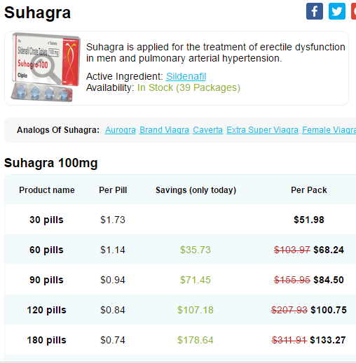 Suhagra 100mg Prices
