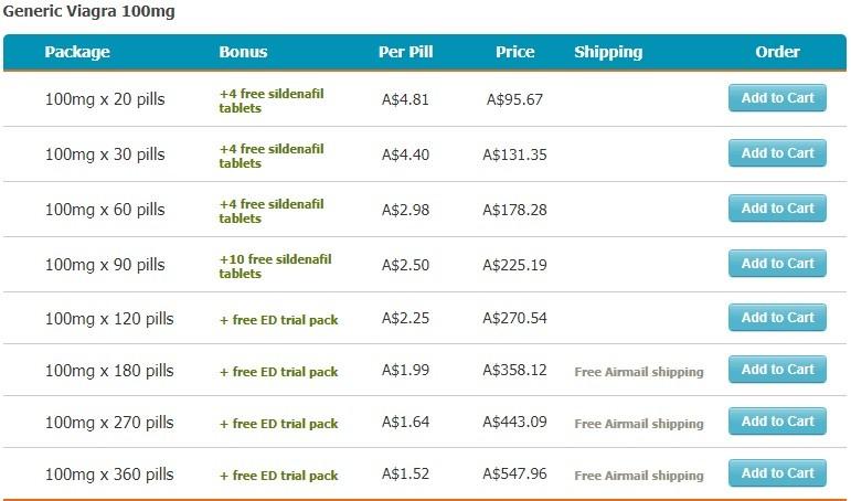 Sildenafil Generic Brands Pricing